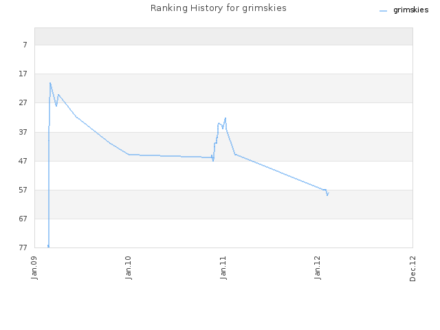 Ranking History for grimskies
