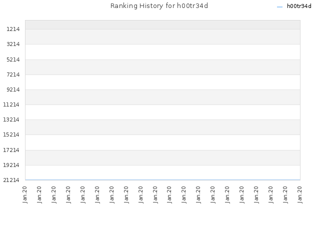 Ranking History for h00tr34d