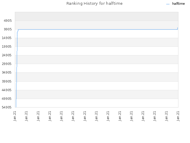Ranking History for halftime