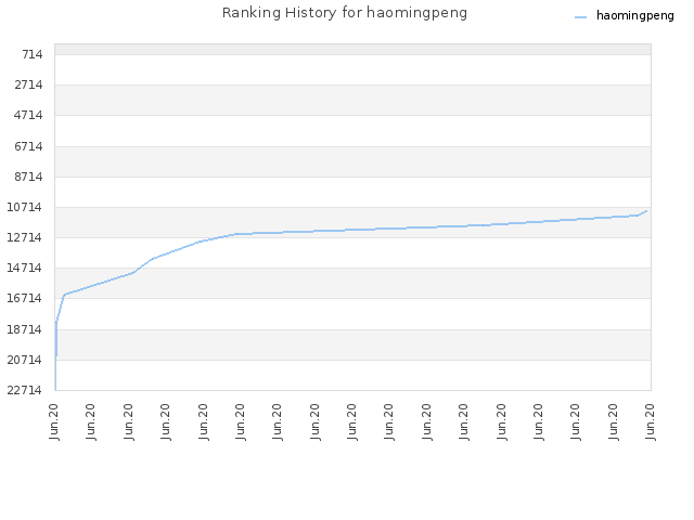 Ranking History for haomingpeng