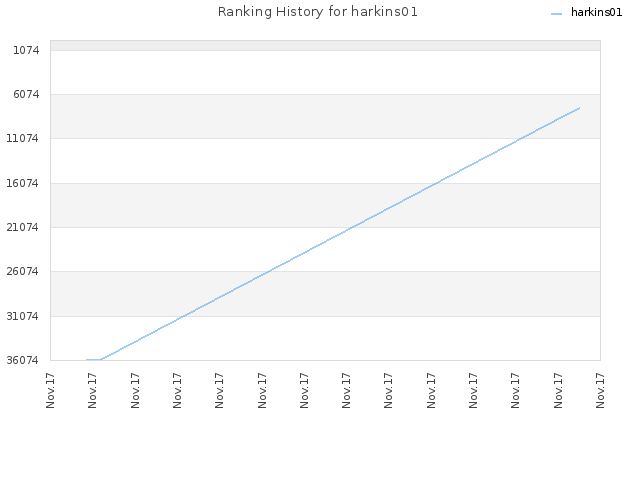 Ranking History for harkins01