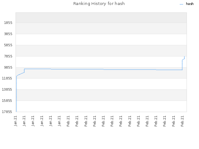 Ranking History for hash