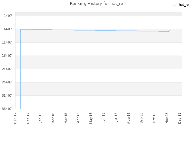 Ranking History for hat_ro