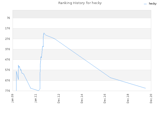 Ranking History for hecky