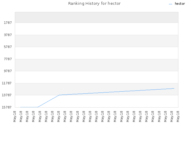 Ranking History for hector