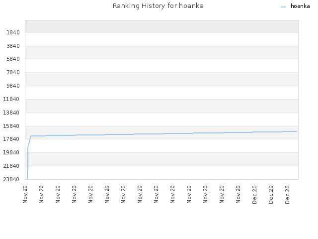 Ranking History for hoanka