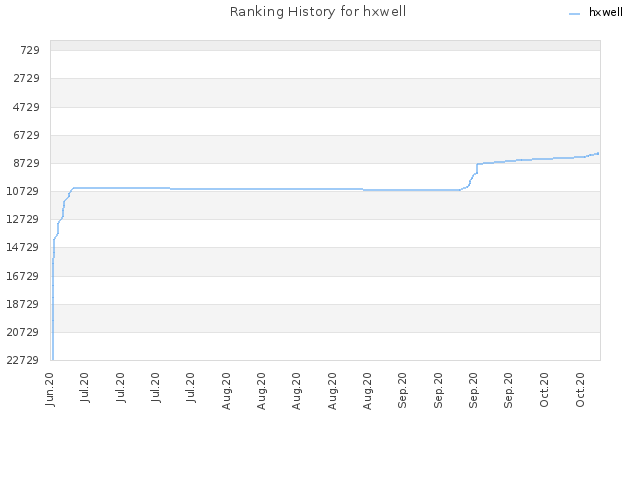Ranking History for hxwell