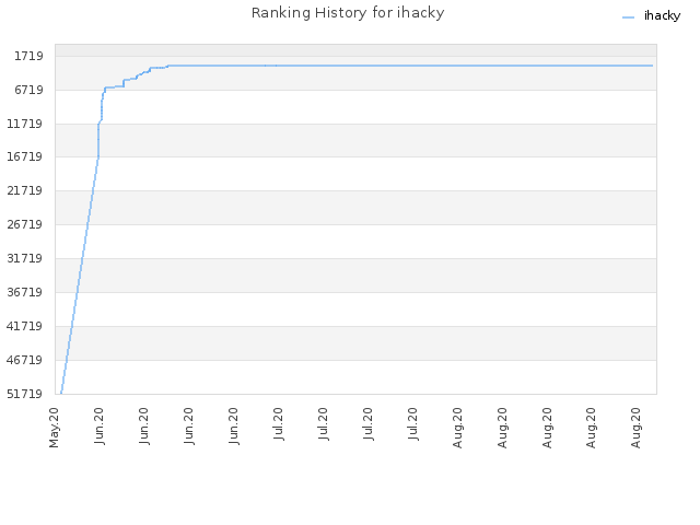 Ranking History for ihacky