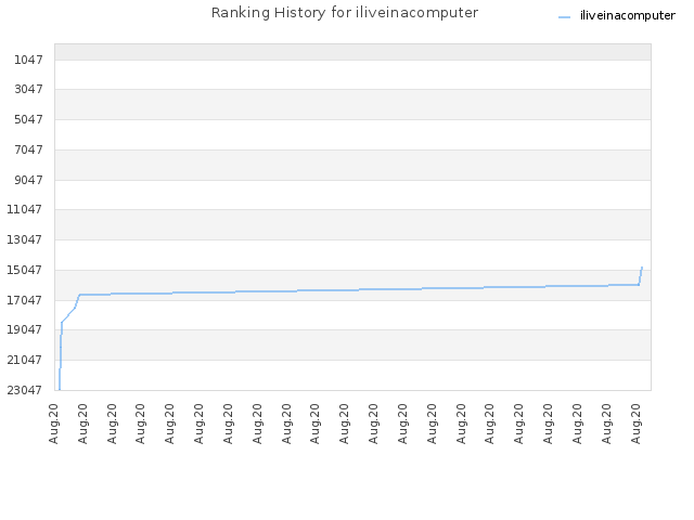 Ranking History for iliveinacomputer