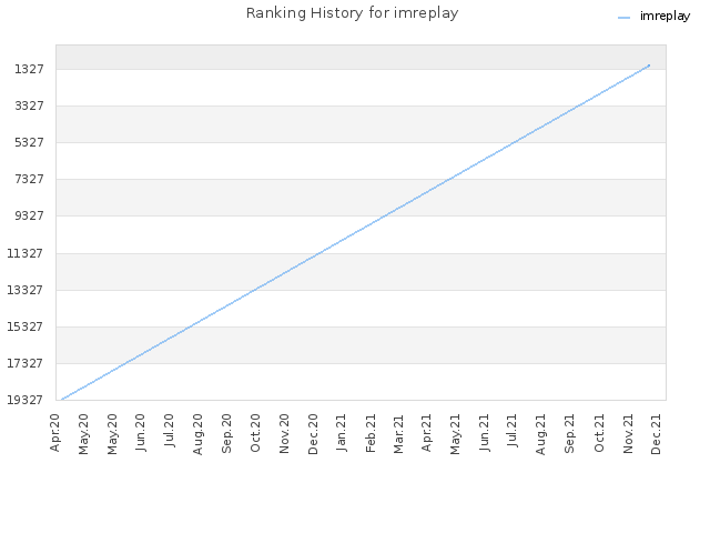 Ranking History for imreplay