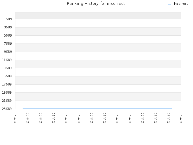 Ranking History for incorrect