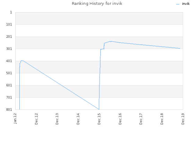 Ranking History for invik
