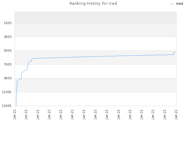 Ranking History for irwd