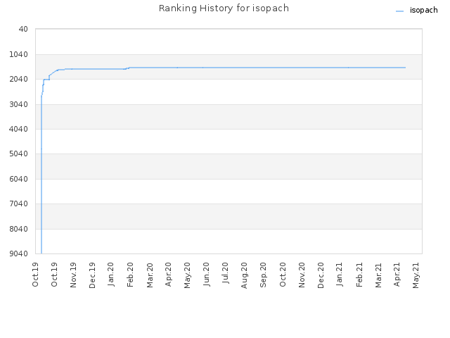 Ranking History for isopach