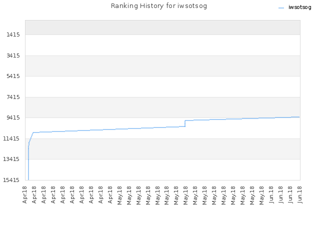 Ranking History for iwsotsog