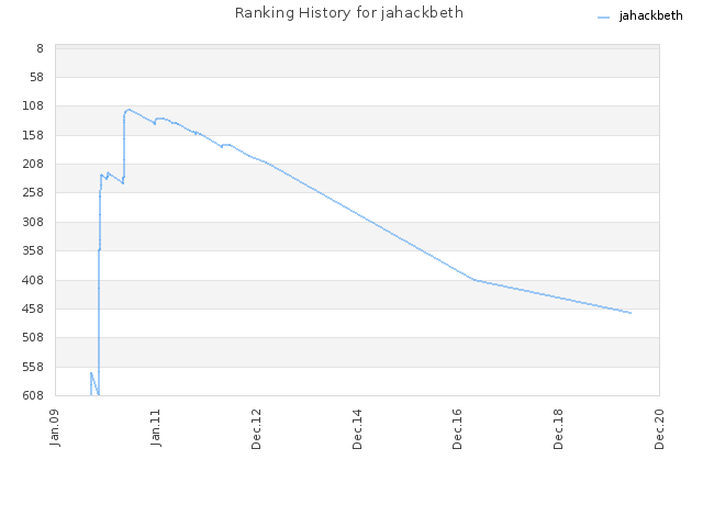 Ranking History for jahackbeth