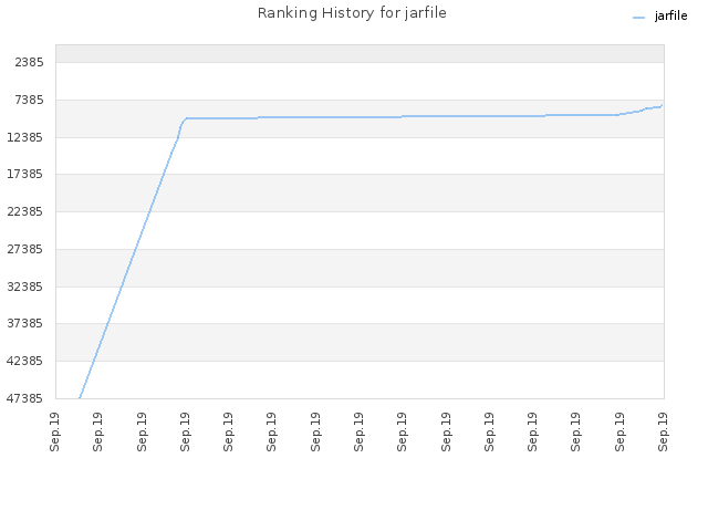 Ranking History for jarfile
