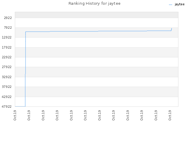 Ranking History for jaytee