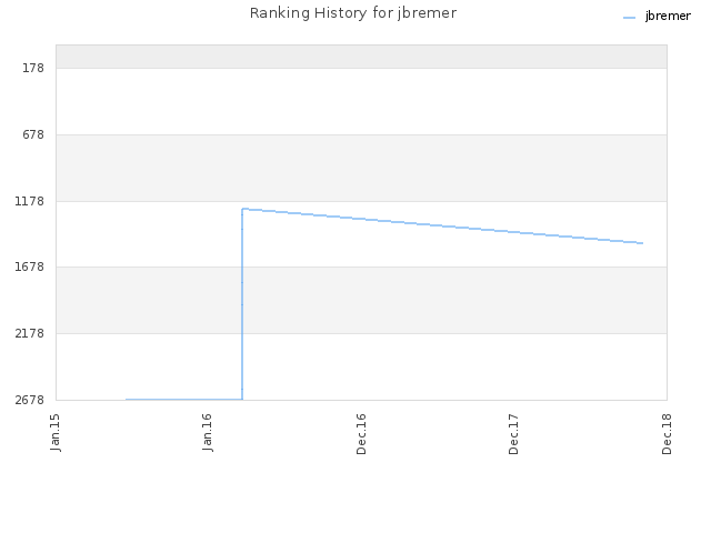 Ranking History for jbremer