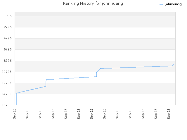 Ranking History for johnhuang