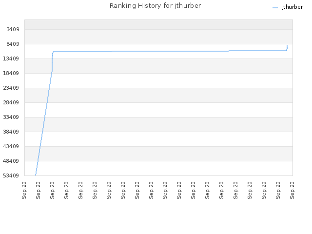 Ranking History for jthurber