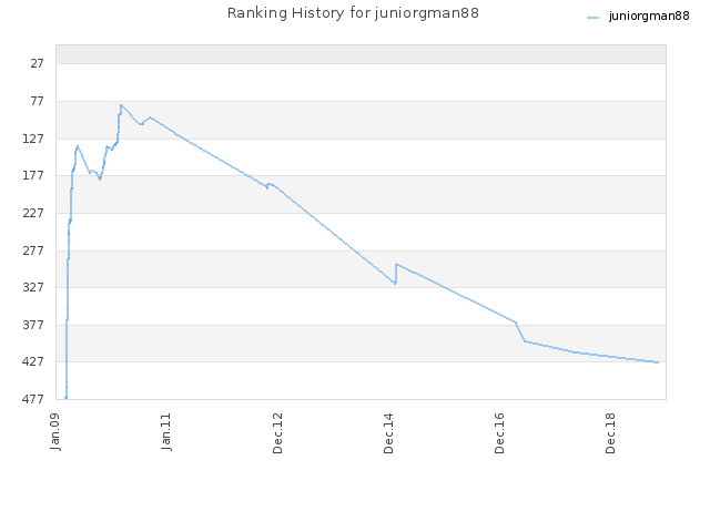 Ranking History for juniorgman88