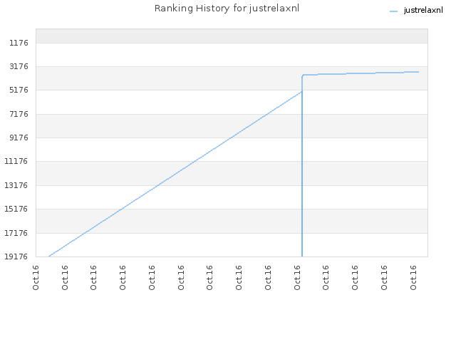 Ranking History for justrelaxnl