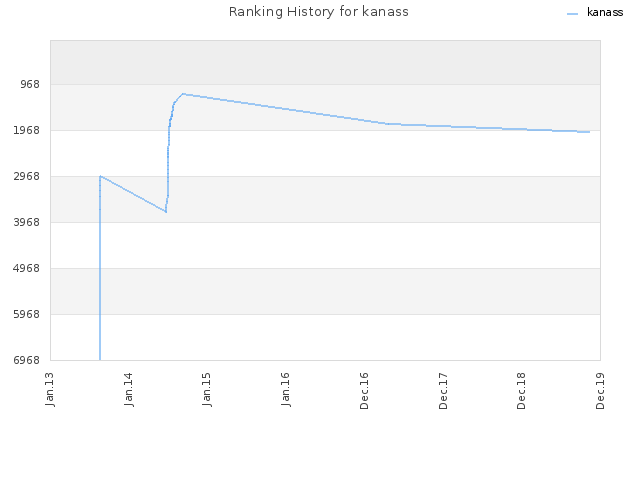 Ranking History for kanass