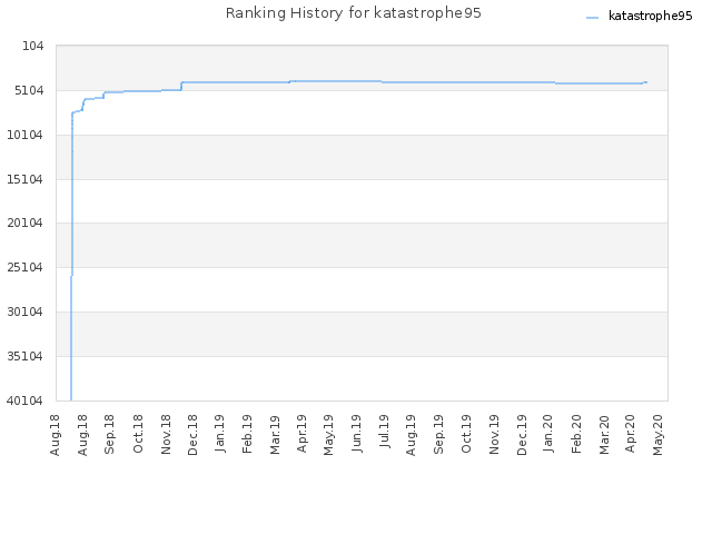 Ranking History for katastrophe95