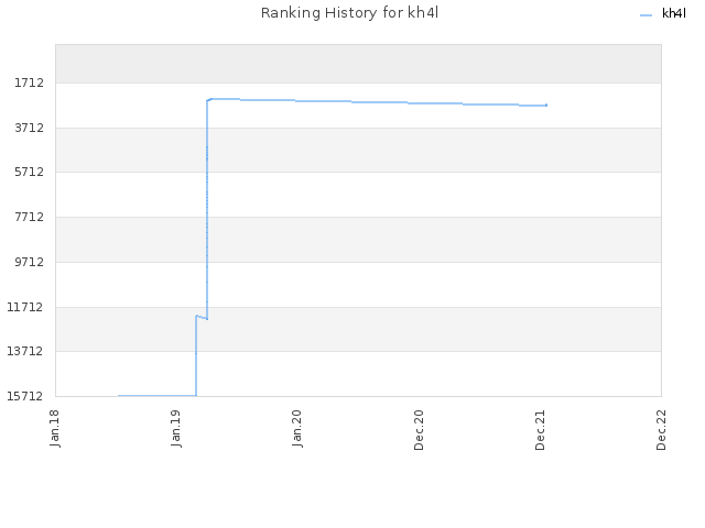 Ranking History for kh4l