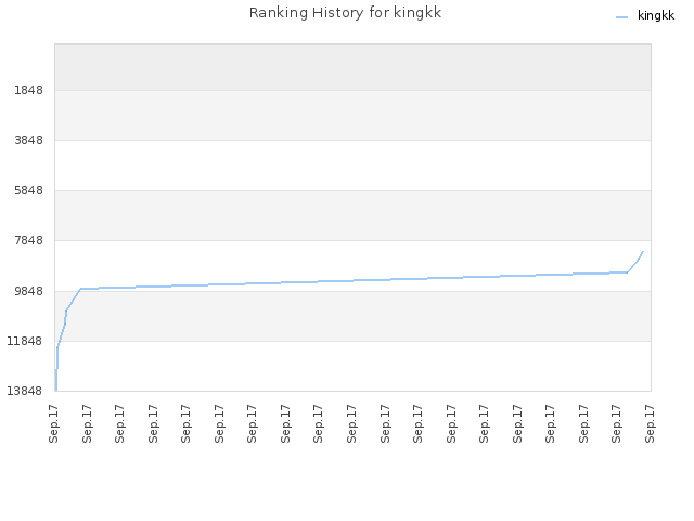 Ranking History for kingkk