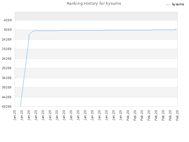 Ranking History for kysums