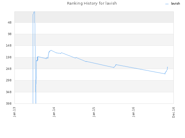 Ranking History for lavish