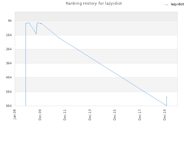 Ranking History for lazyidiot