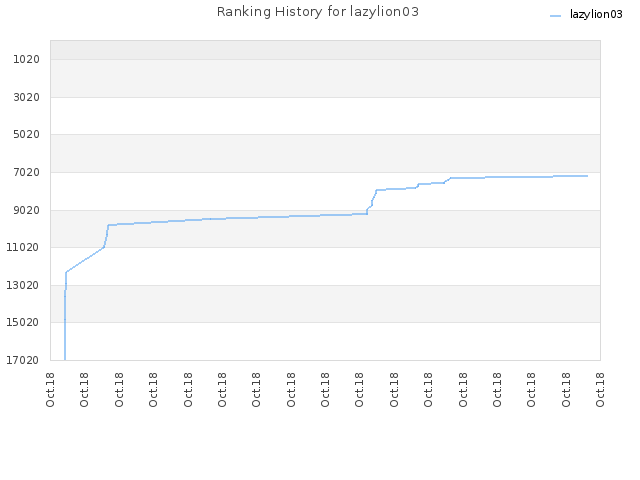 Ranking History for lazylion03