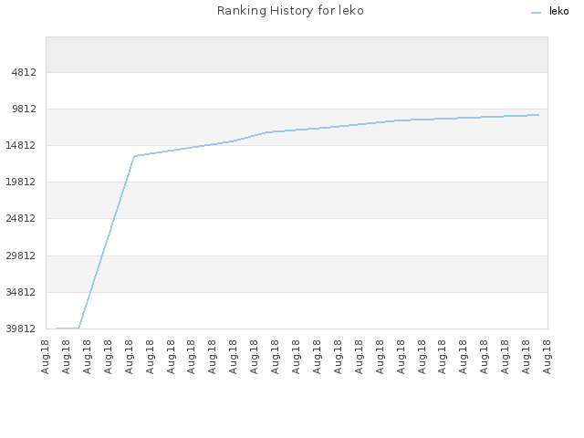 Ranking History for leko