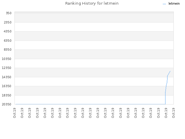 Ranking History for letmein
