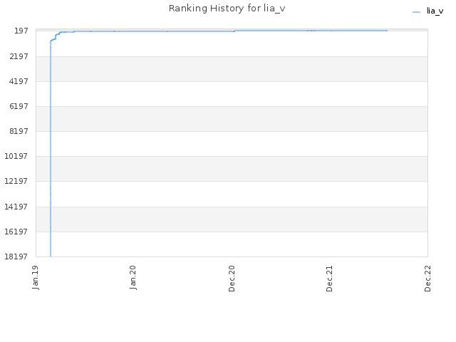 Ranking History for lia_v