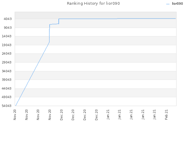 Ranking History for lior090