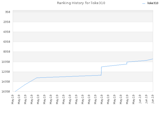 Ranking History for liske310