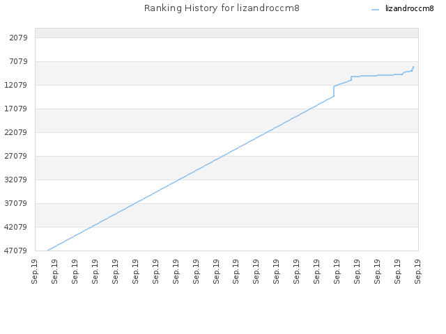 Ranking History for lizandroccm8