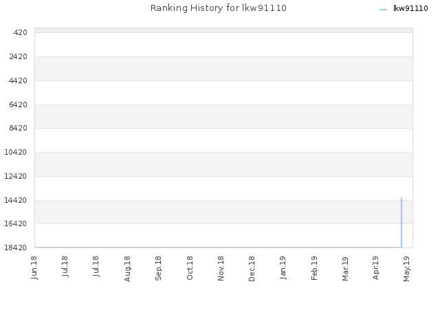 Ranking History for lkw91110