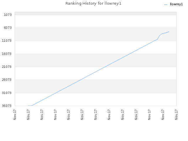 Ranking History for llowrey1