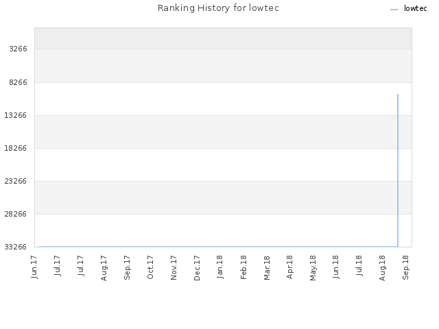 Ranking History for lowtec