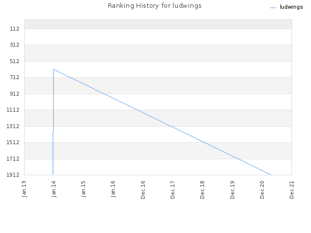 Ranking History for ludwings
