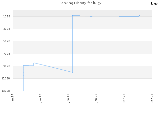 Ranking History for luigy