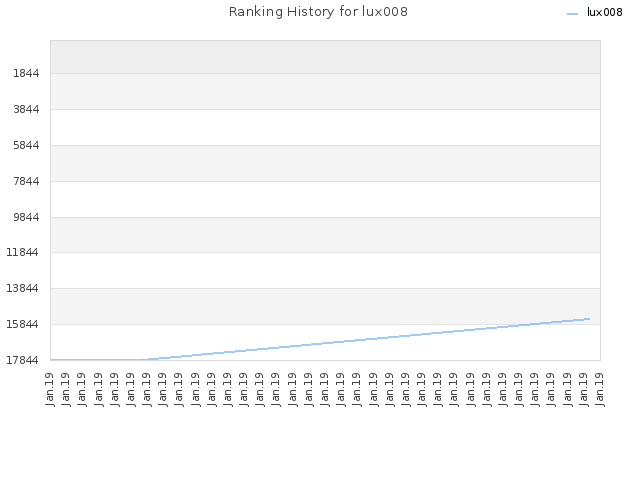 Ranking History for lux008