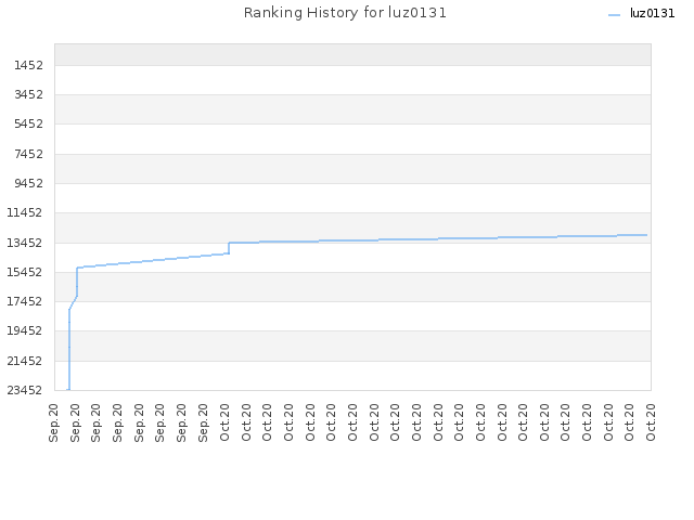 Ranking History for luz0131