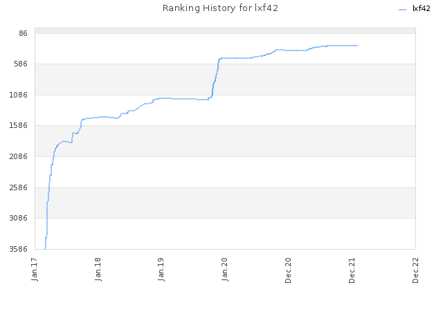 Ranking History for lxf42