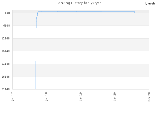 Ranking History for lykrysh